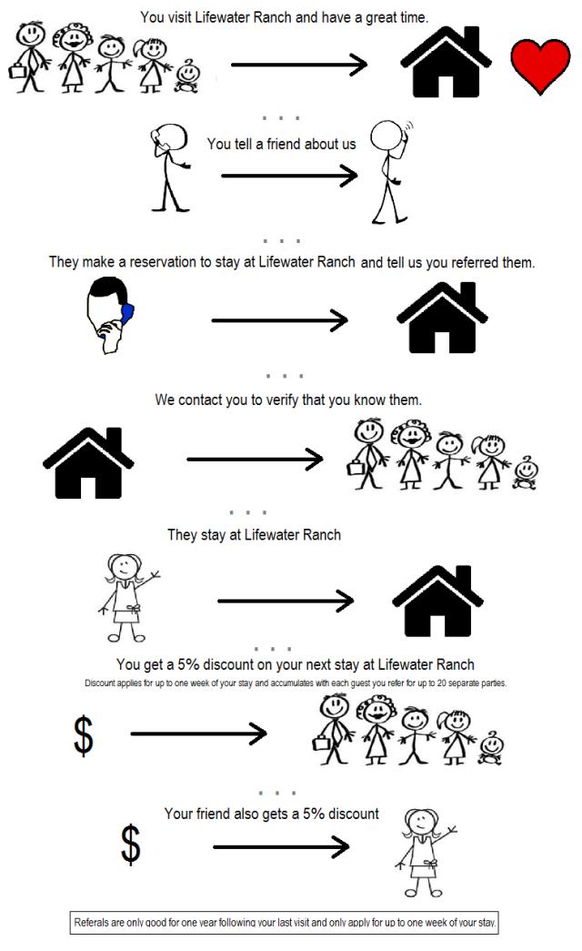 Referal program chart