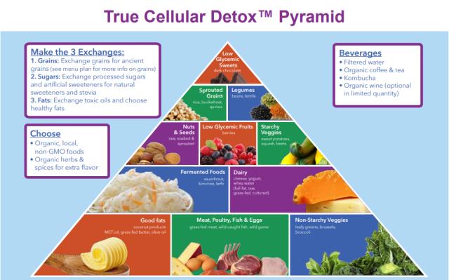 Cellular Detox Pyramid
